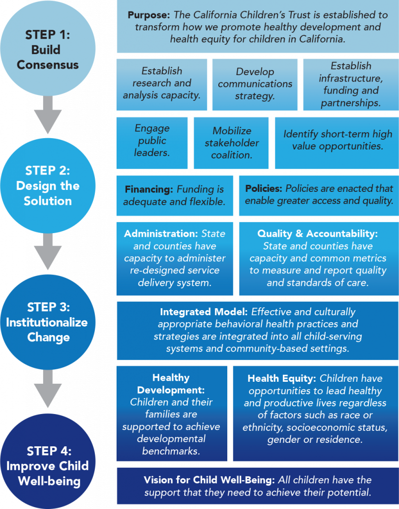 Theory of Change Infographic
